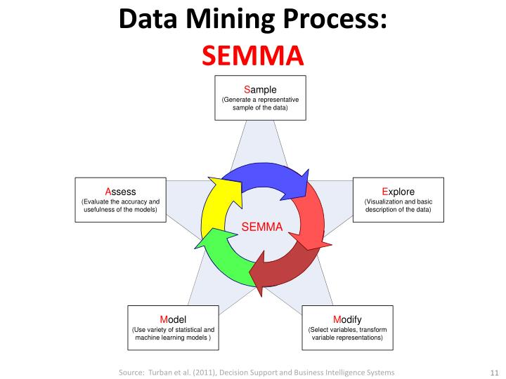 Data Mining Process: