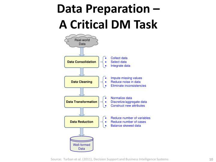 Data Preparation –
