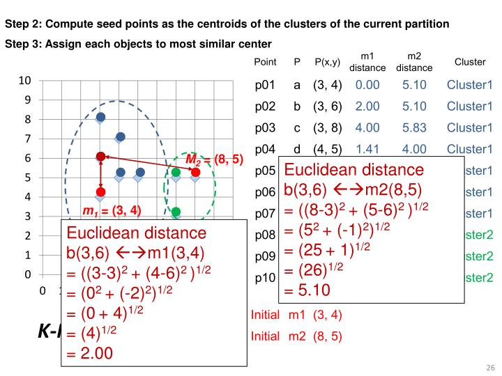 Step 2: Compute seed points as the centroids of the clusters of the current partition