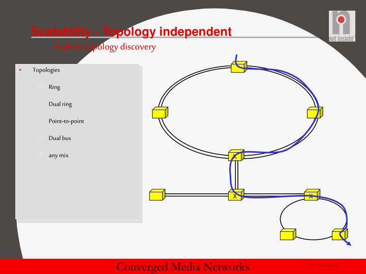 Scalability - Topology independent