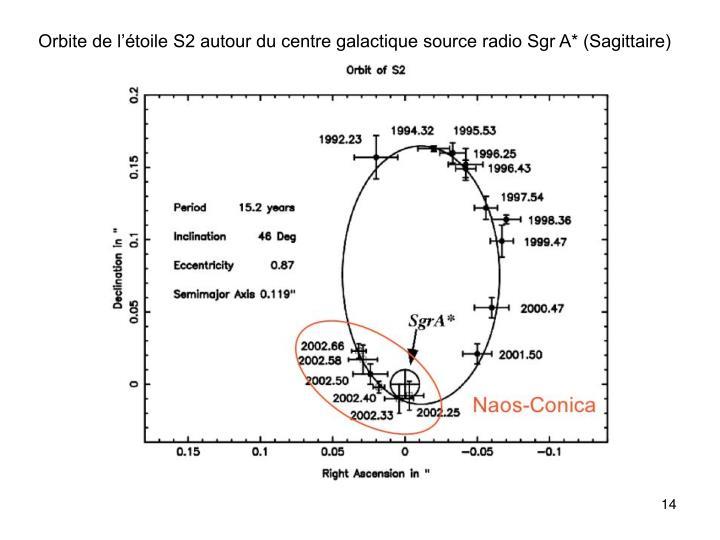 Orbite de l'étoile S2 autour du centre galactique source radio Sgr A* (Sagittaire)