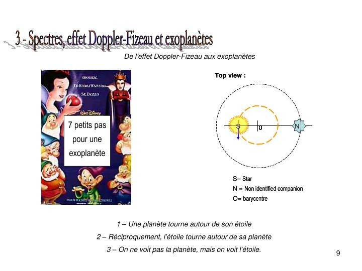 3 - Spectres, effet Doppler-Fizeau et exoplanètes