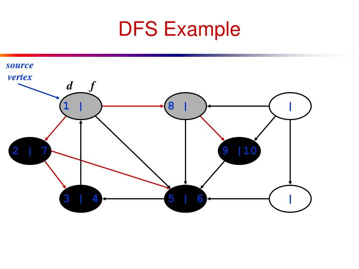DFS Example