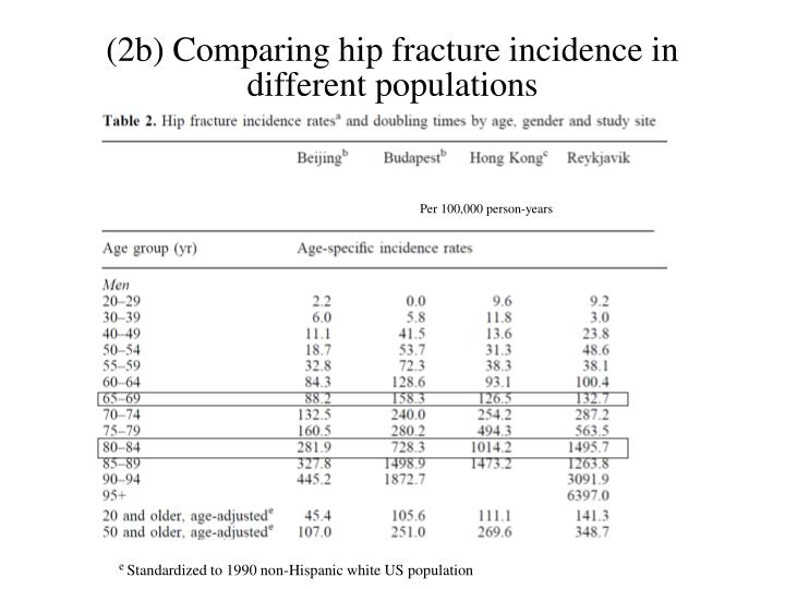 (2b) Comparing hip fracture incidence in different populations