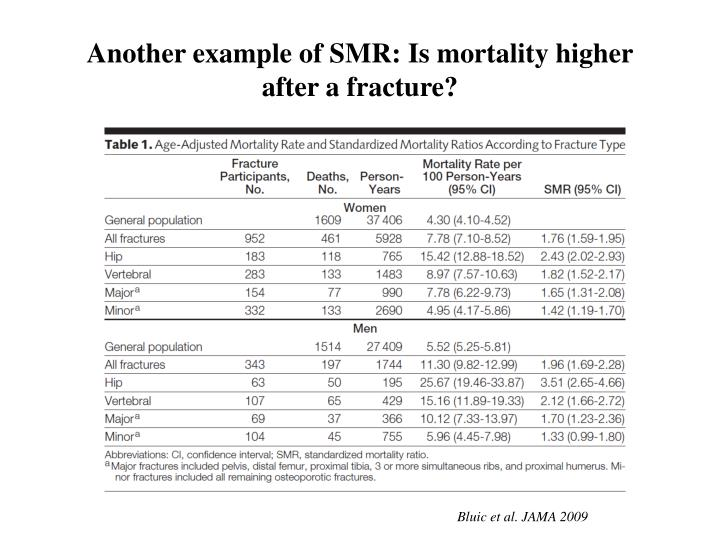 Another example of SMR: Is mortality higher after a fracture?