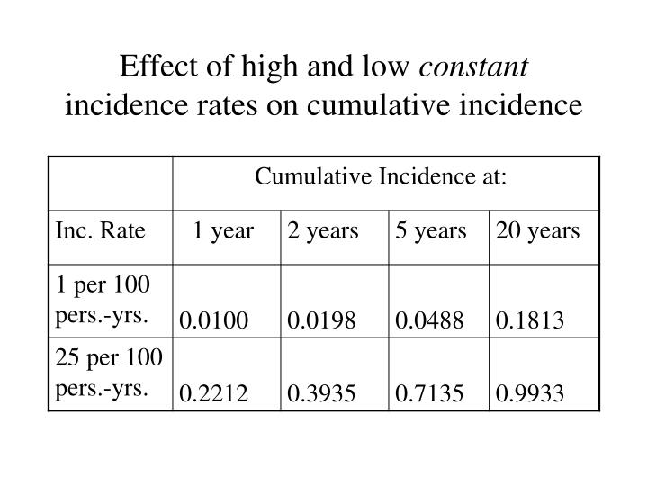 Effect of high and low