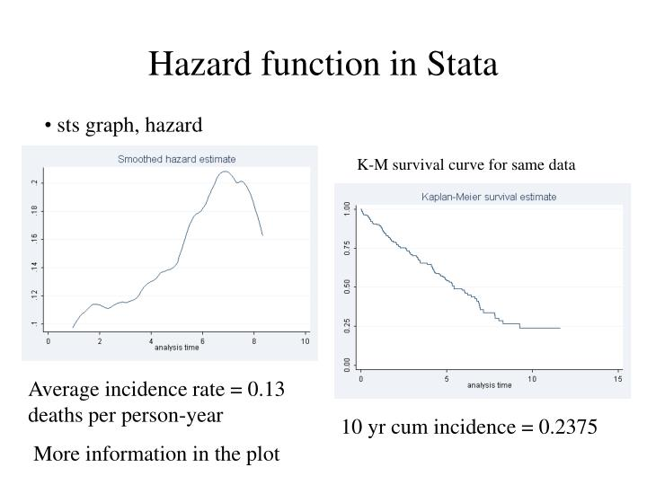 Hazard function in Stata