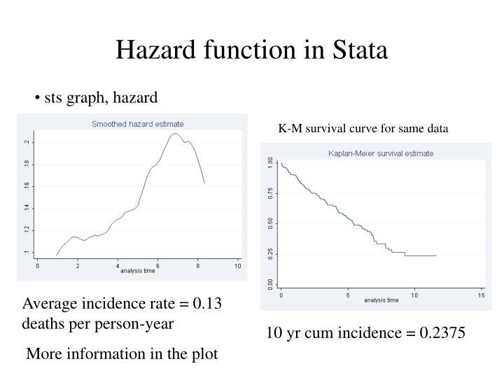 Hazard function in Stata