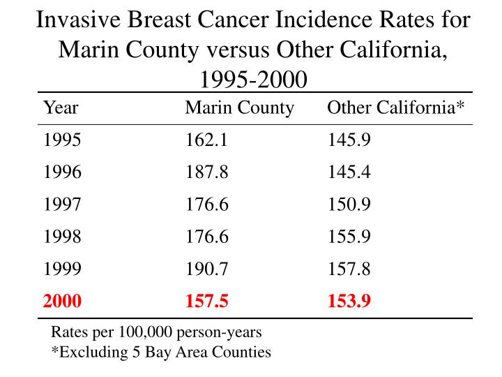 Invasive Breast Cancer Incidence Rates for Marin County versus Other California, 1995-2000