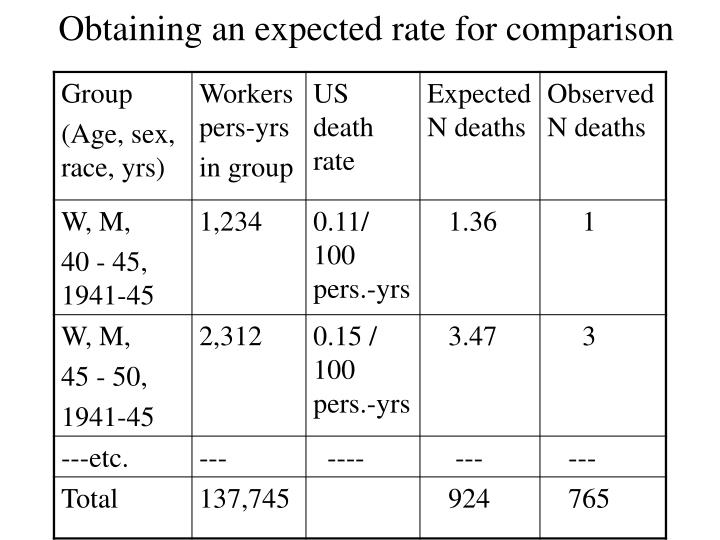 Obtaining an expected rate for comparison