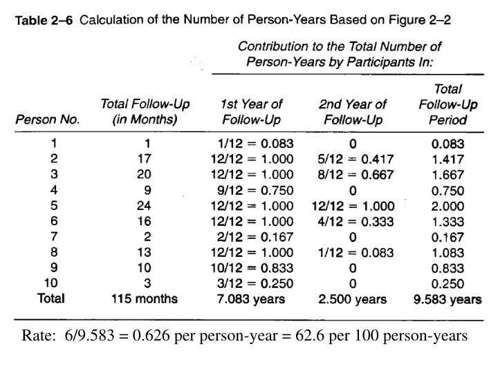 Rate:  6/9.583 = 0.626 per person-year = 62.6 per 100 person-years