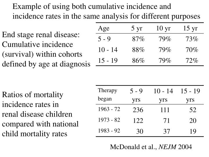Example of using both cumulative incidence and incidence rates in the same analysis for different purposes