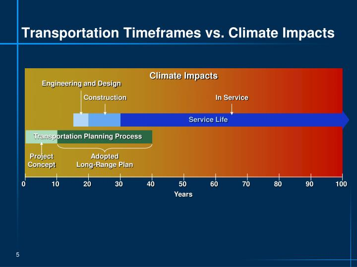 Transportation Timeframes vs. Climate Impacts