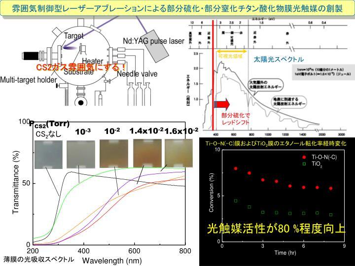 雰囲気制御型レーザーアブレーションによる部分硫化・部分窒化チタン酸化物膜光触媒の創製