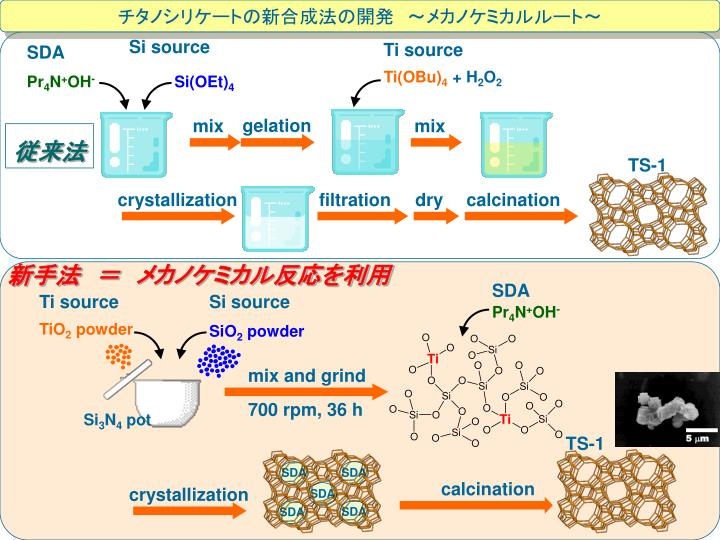 チタノシリケートの新合成法の開発 ~メカノケミカルルート~