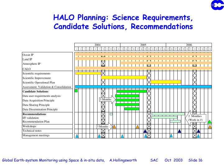 HALO Planning: Science Requirements,