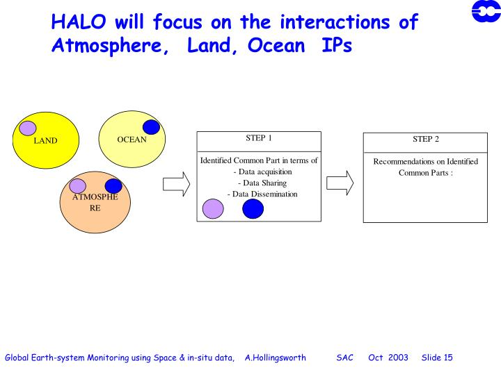 HALO will focus on the interactions of