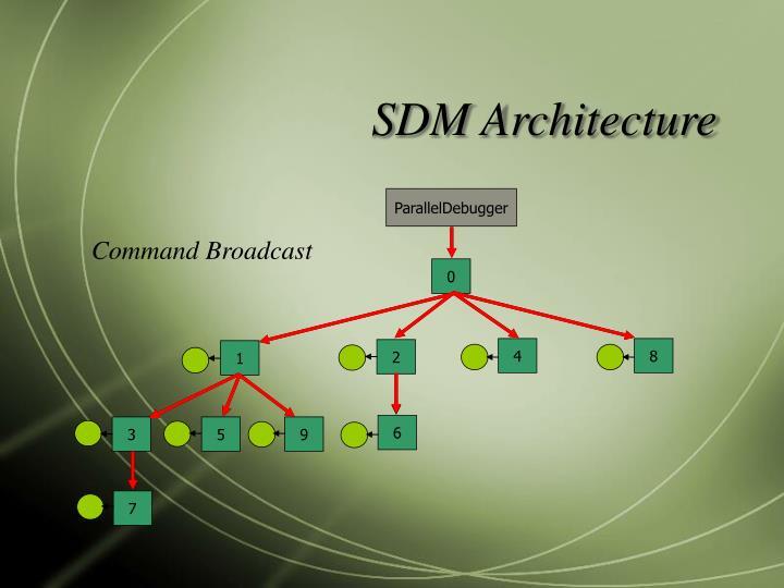 SDM Architecture