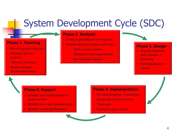 System Development Cycle (SDC)