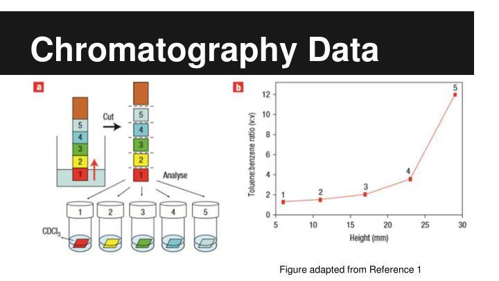 Chromatography Data