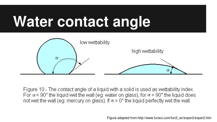 Water contact angle