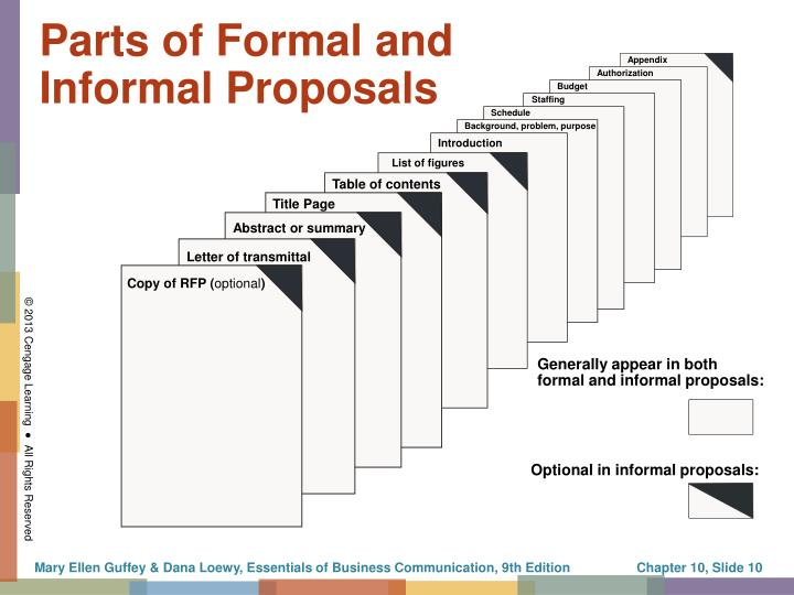 Parts of Formal and Informal Proposals