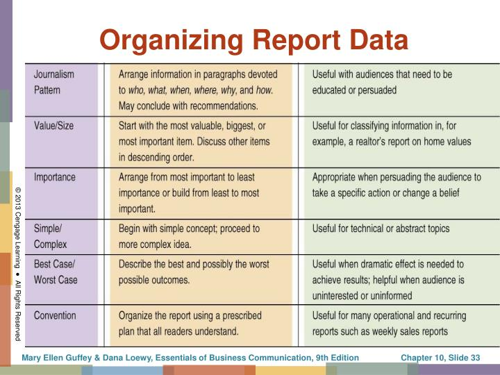 Organizing Report Data