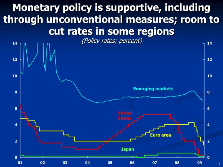 Monetary policy is supportive, including through unconventional measures; room to cut rates in some regions