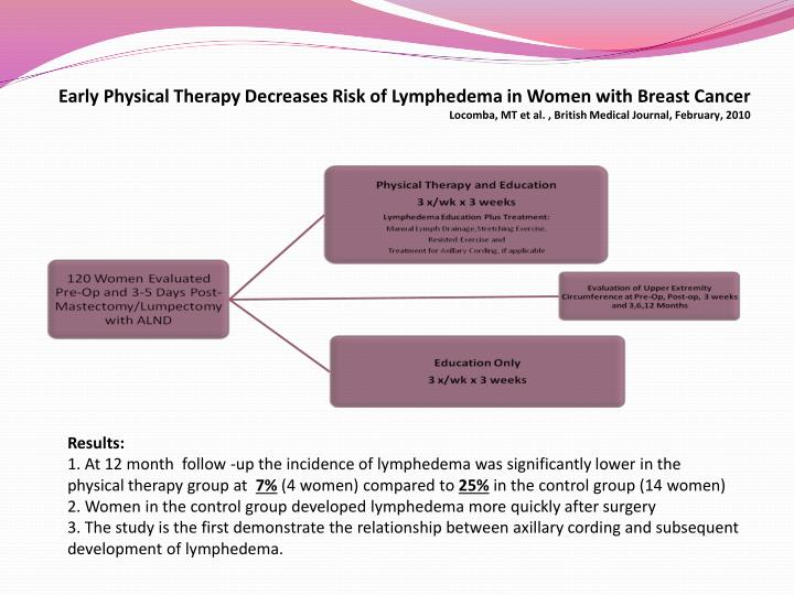 Early Physical Therapy Decreases Risk of Lymphedema in Women with Breast Cancer