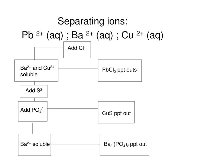 Separating ions: