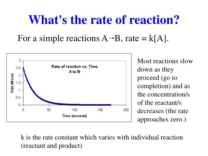 What's the rate of reaction?