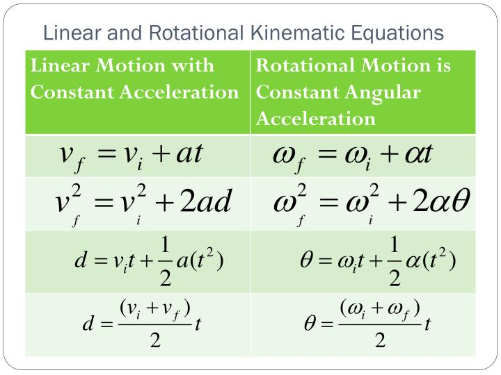 Linear and Rotational Kinematic Equations