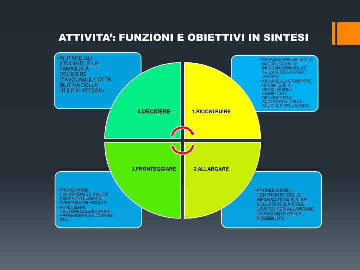 ATTIVITA': FUNZIONI E OBIETTIVI IN SINTESI