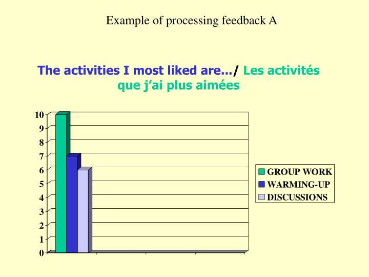 The activities i most liked are les activit s que j ai plus aim es