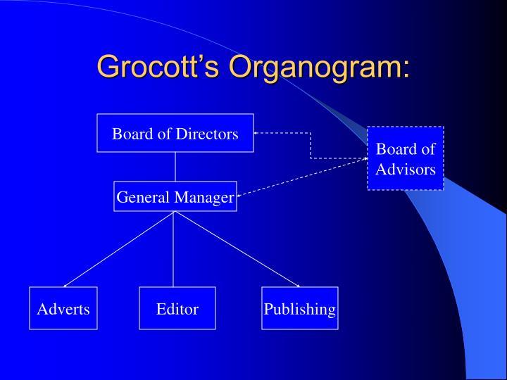 Grocott's Organogram: