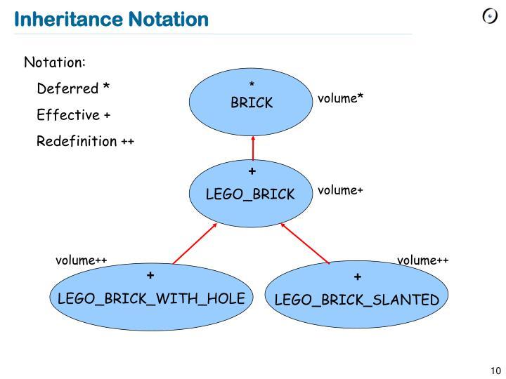 Inheritance Notation