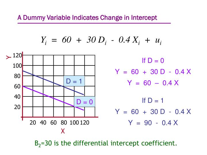 A Dummy Variable Indicates Change in Intercept