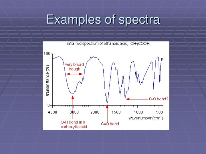 Examples of spectra
