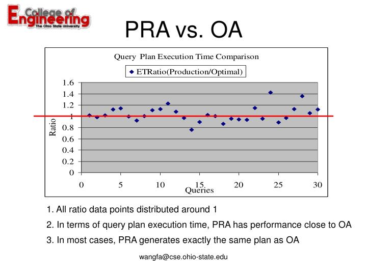PRA vs. OA