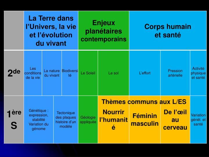 Thèmes communs aux L/ES