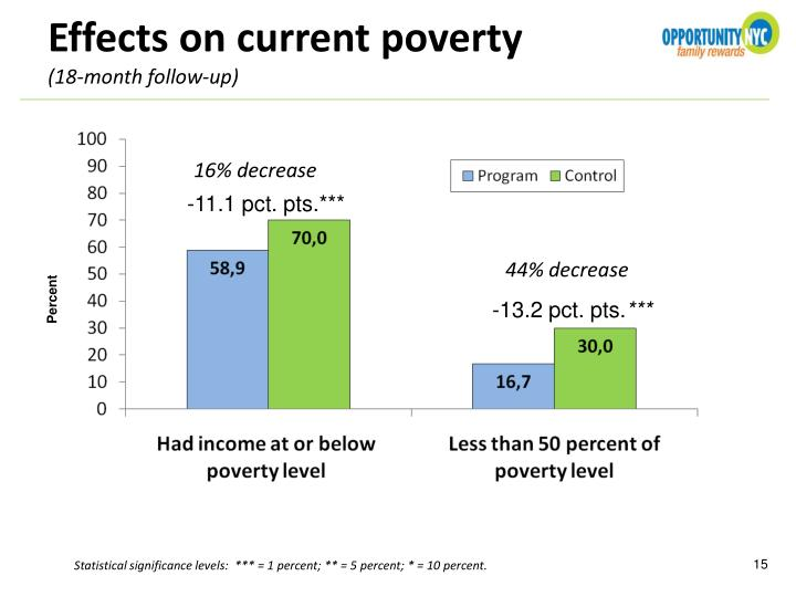 Effects on current poverty