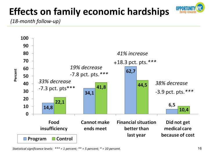 Effects on family economic hardships