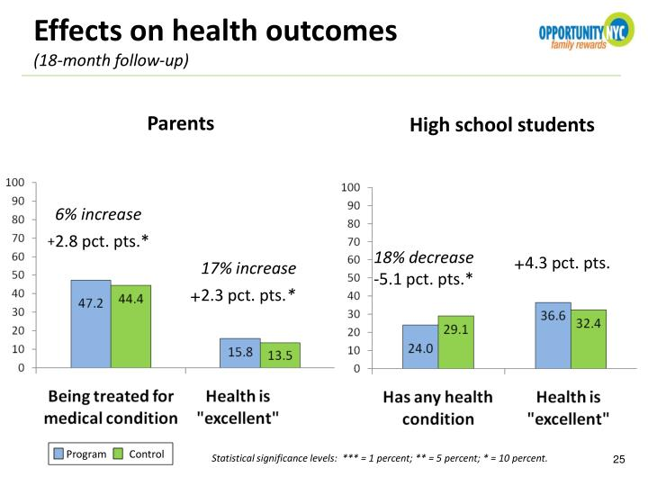 Effects on health outcomes
