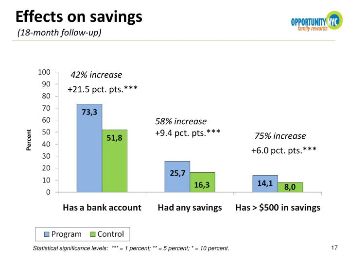 Effects on savings