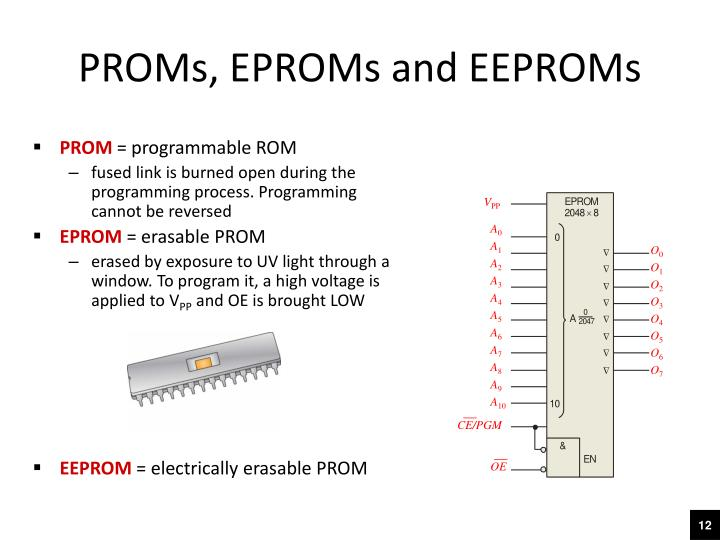 PROMs, EPROMs and EEPROMs
