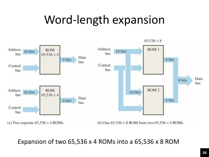Word-length expansion