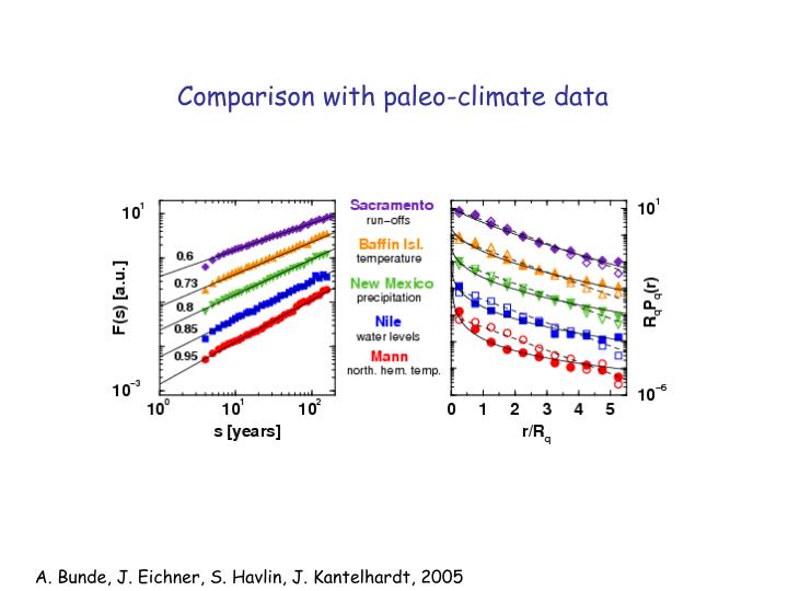 Comparison with paleo-climate data