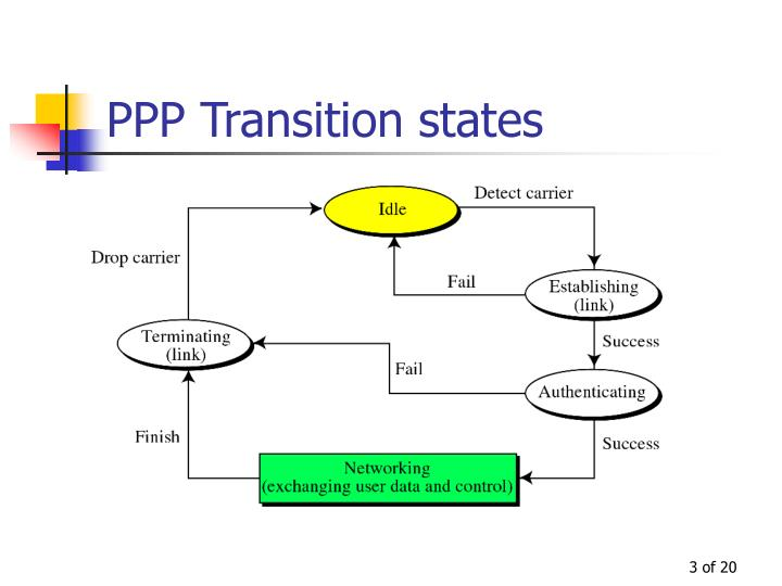 Ppp transition states
