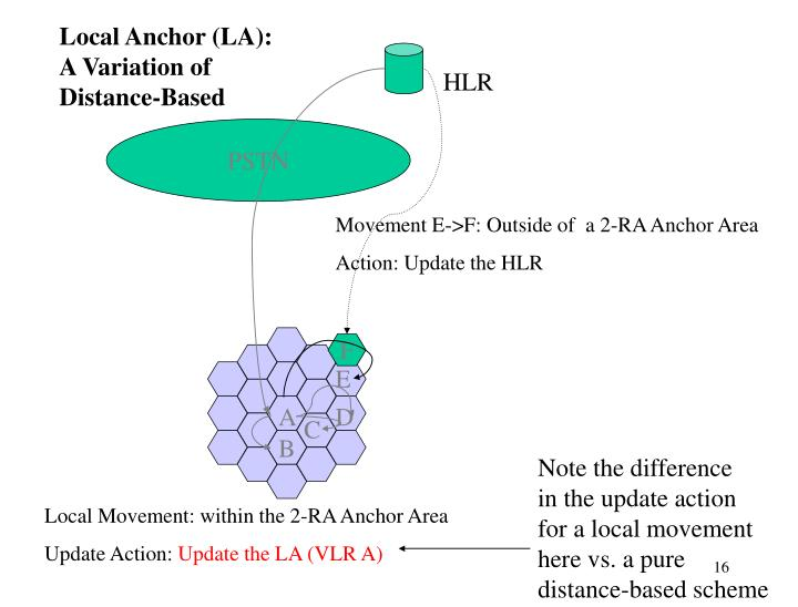 Local Anchor (LA): A Variation of Distance-Based