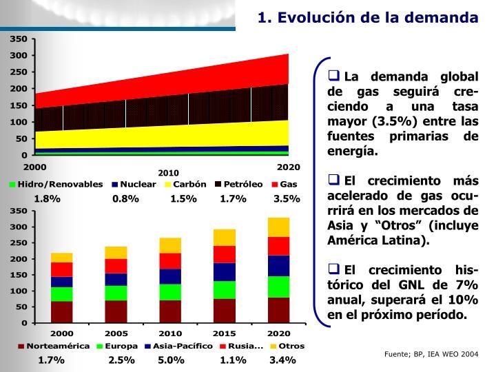 1. Evolución de la demanda
